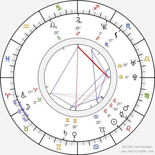 Devon Hughes birth chart, biography, wikipedia 2020, 2021