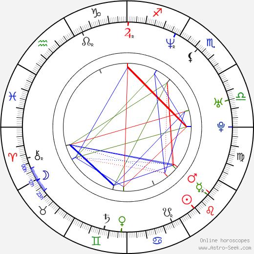 Devon Hughes birth chart, Devon Hughes astro natal horoscope, astrology