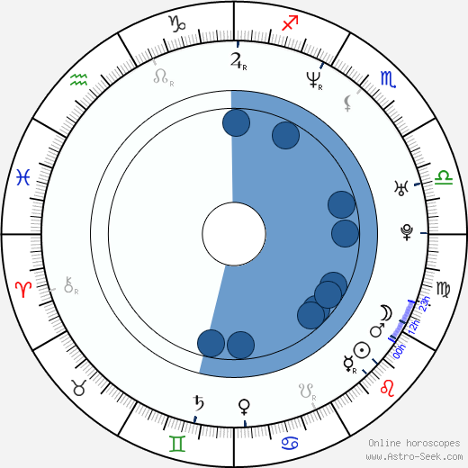 Dilana Robichaux wikipedia, horoscope, astrology, instagram