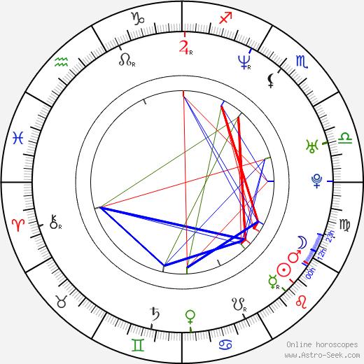 Dilana Robichaux astro natal birth chart, Dilana Robichaux horoscope, astrology