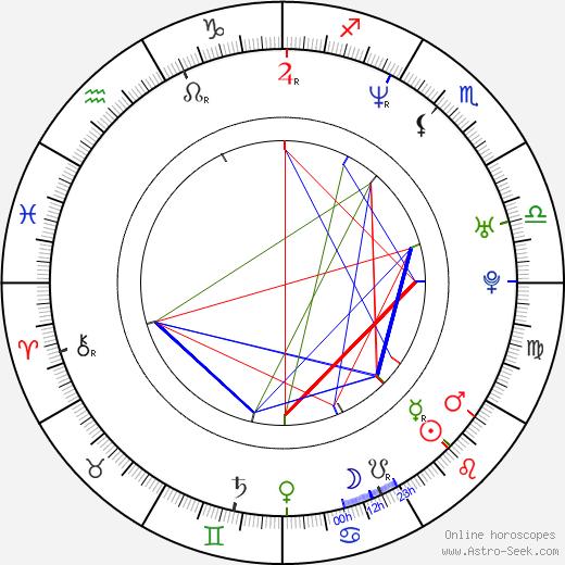Dorota Delag tema natale, oroscopo, Dorota Delag oroscopi gratuiti, astrologia