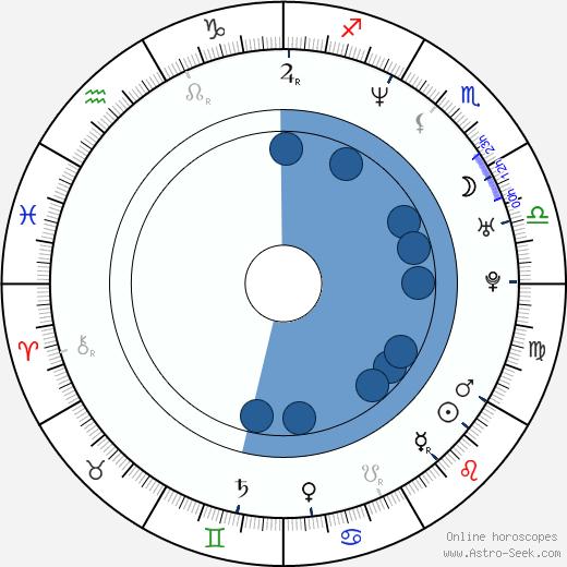 Ed O'Bannon wikipedia, horoscope, astrology, instagram
