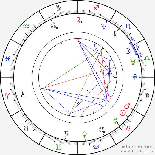 Ed O'Bannon astro natal birth chart, Ed O'Bannon horoscope, astrology