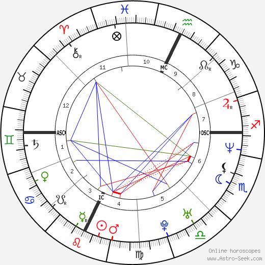 Emily Robison tema natale, oroscopo, Emily Robison oroscopi gratuiti, astrologia