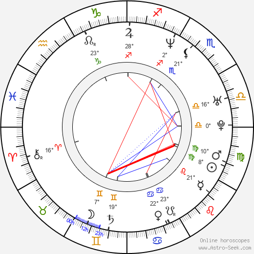 Ernesto Čekan birth chart, biography, wikipedia 2019, 2020