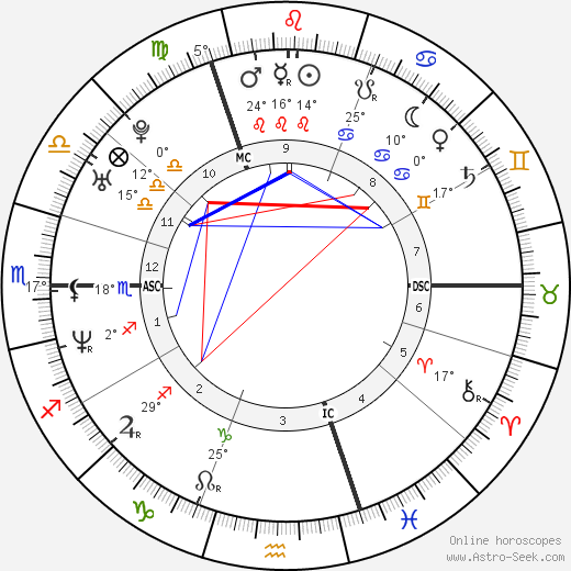 Geri Halliwell birth chart, biography, wikipedia 2019, 2020