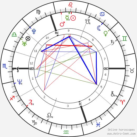 Джери Холлиуэлл Geri Halliwell день рождения гороскоп, Geri Halliwell Натальная карта онлайн