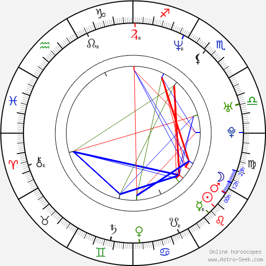 Inday Ba astro natal birth chart, Inday Ba horoscope, astrology