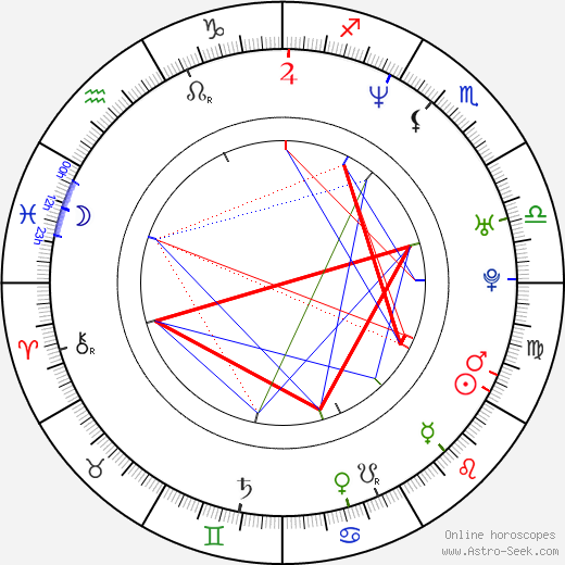 Isabelle Stoffel birth chart, Isabelle Stoffel astro natal horoscope, astrology