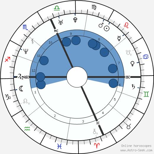 James Degorski wikipedia, horoscope, astrology, instagram