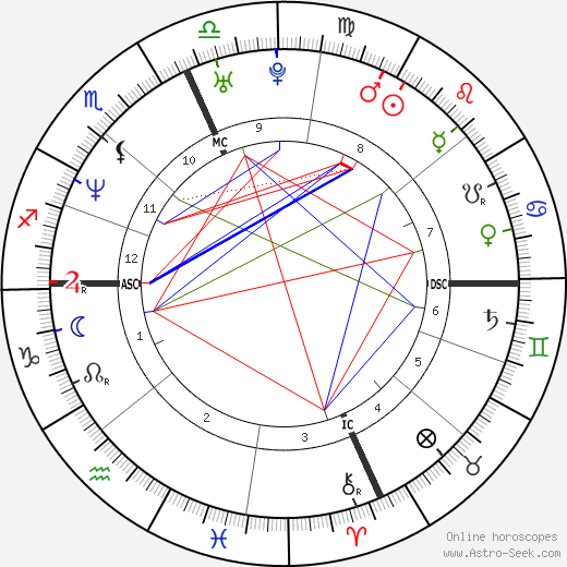 James Degorski tema natale, oroscopo, James Degorski oroscopi gratuiti, astrologia