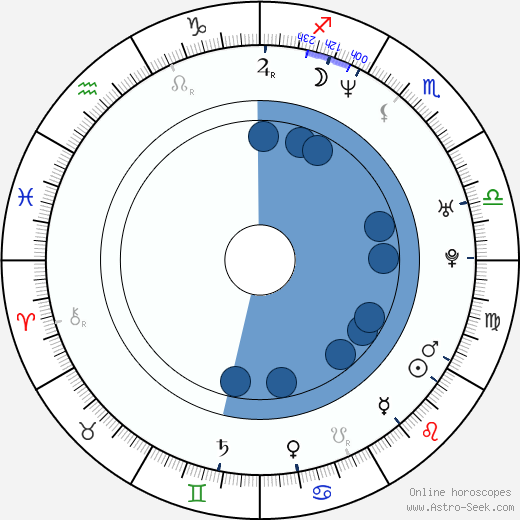 Jamiu Adebiyi wikipedia, horoscope, astrology, instagram