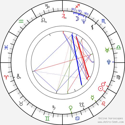 Jamiu Adebiyi birth chart, Jamiu Adebiyi astro natal horoscope, astrology