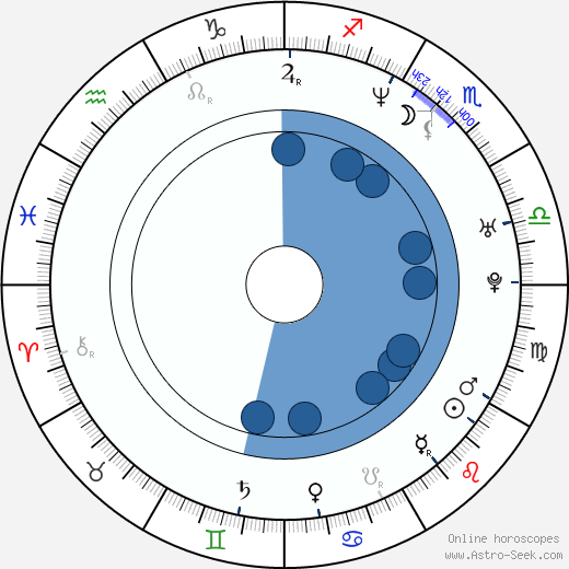 JJ Garvine wikipedia, horoscope, astrology, instagram