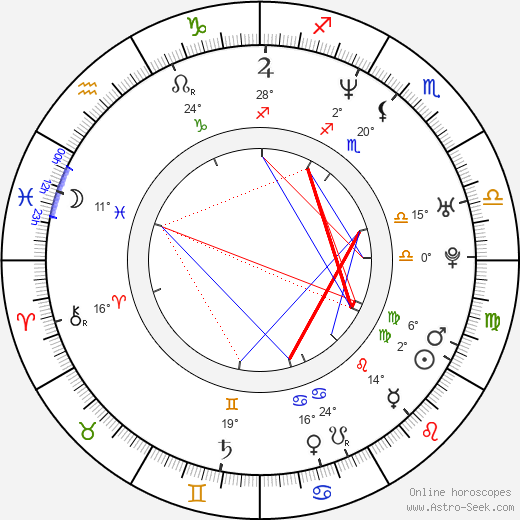 joe wright astro birth chart horoscope date of birth