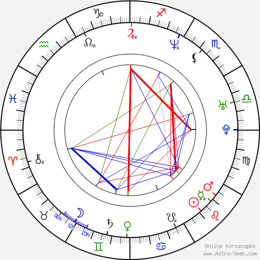 Jorge Luis Pila birth chart, Jorge Luis Pila astro natal horoscope, astrology