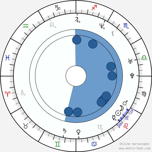 Juanes wikipedia, horoscope, astrology, instagram