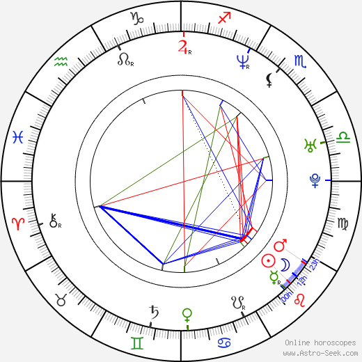 Хуанес Juanes день рождения гороскоп, Juanes Натальная карта онлайн