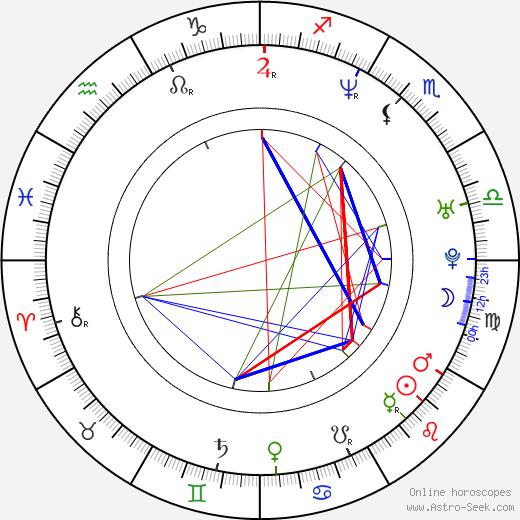 Keren Gilbert birth chart, Keren Gilbert astro natal horoscope, astrology