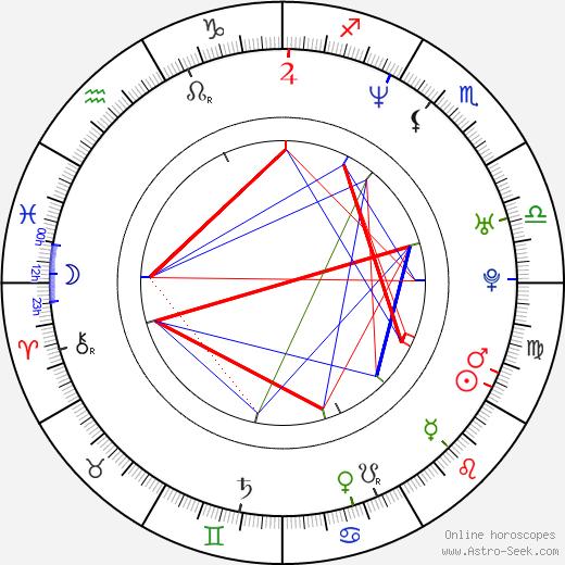Leticia Brédice astro natal birth chart, Leticia Brédice horoscope, astrology