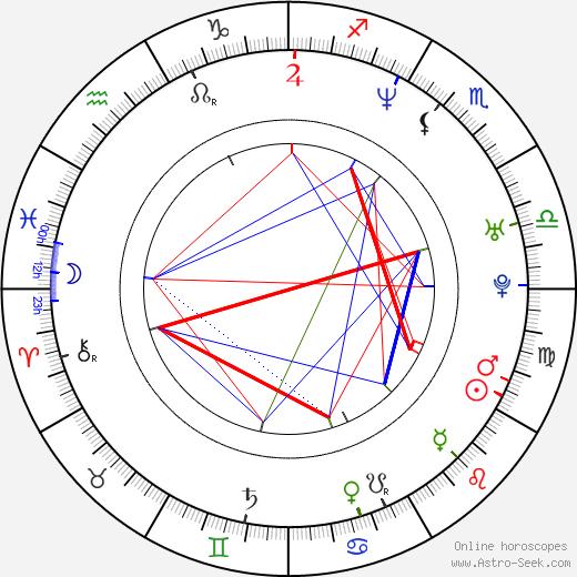 Loredano Lecciso astro natal birth chart, Loredano Lecciso horoscope, astrology