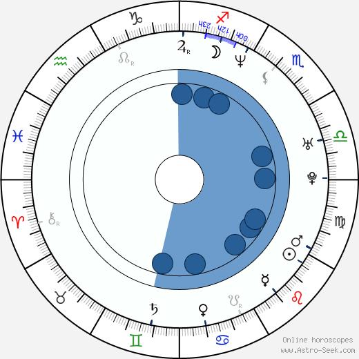 Malice wikipedia, horoscope, astrology, instagram