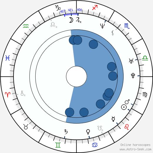 Marco Bonini wikipedia, horoscope, astrology, instagram