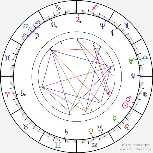 Marek Majeský astro natal birth chart, Marek Majeský horoscope, astrology
