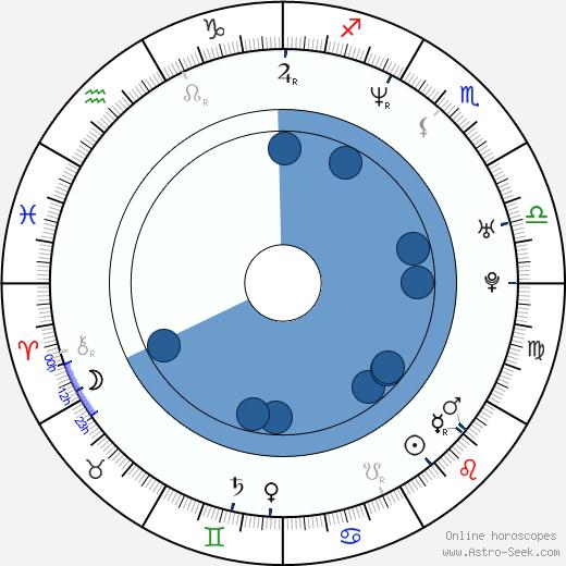 Martin Damm wikipedia, horoscope, astrology, instagram
