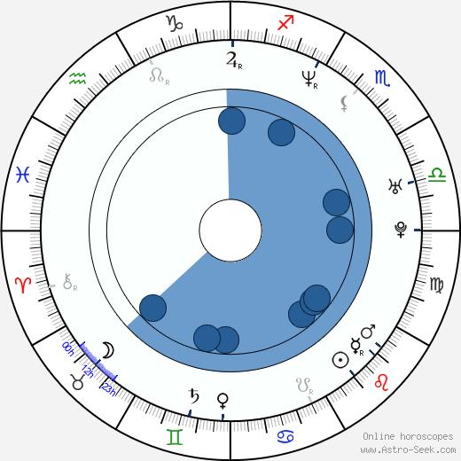 Matthew Del Negro wikipedia, horoscope, astrology, instagram