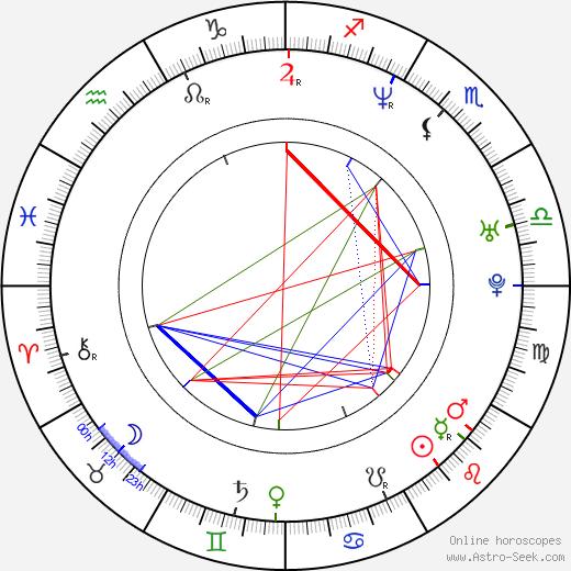 Matthew Del Negro birth chart, Matthew Del Negro astro natal horoscope, astrology
