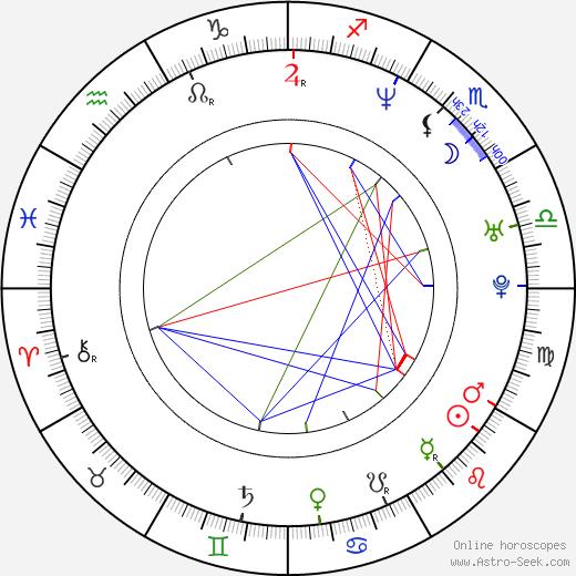Matthew Wood birth chart, Matthew Wood astro natal horoscope, astrology