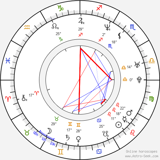 Melissa Ponzio birth chart, biography, wikipedia 2018, 2019