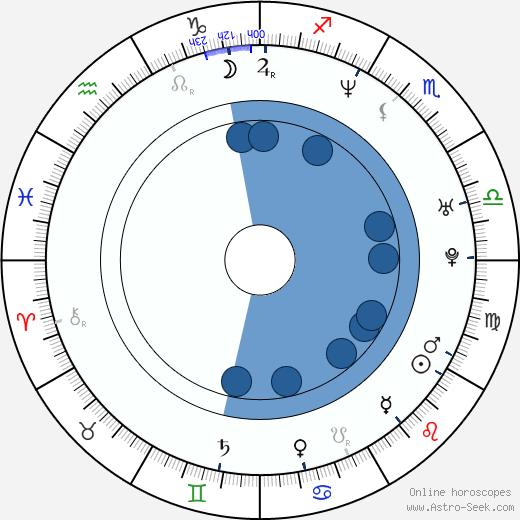 Melvin Booker wikipedia, horoscope, astrology, instagram