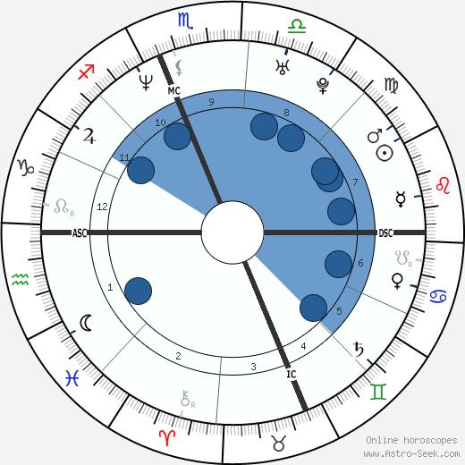 Mike Grzanich wikipedia, horoscope, astrology, instagram