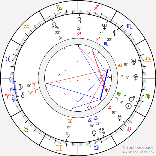 Mike Smith birth chart, biography, wikipedia 2018, 2019
