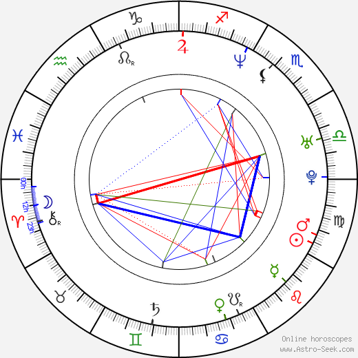 Mike Smith astro natal birth chart, Mike Smith horoscope, astrology