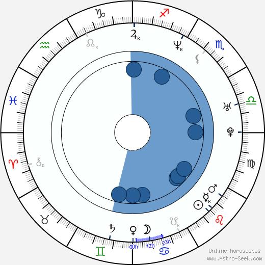 Monica Davidescu wikipedia, horoscope, astrology, instagram