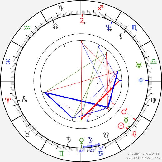Monica Davidescu день рождения гороскоп, Monica Davidescu Натальная карта онлайн