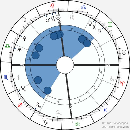 Nathaniel Bellows wikipedia, horoscope, astrology, instagram