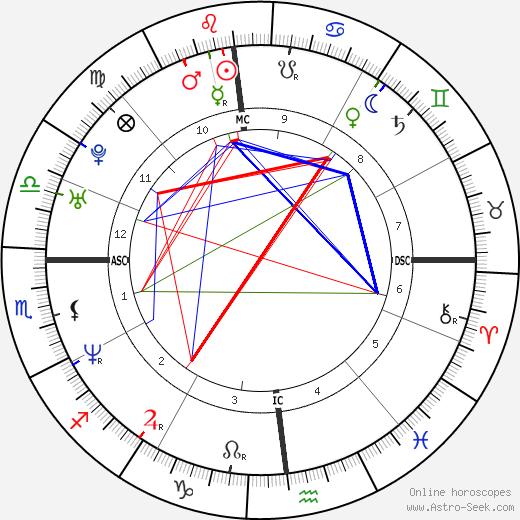 Nathaniel Bellows tema natale, oroscopo, Nathaniel Bellows oroscopi gratuiti, astrologia