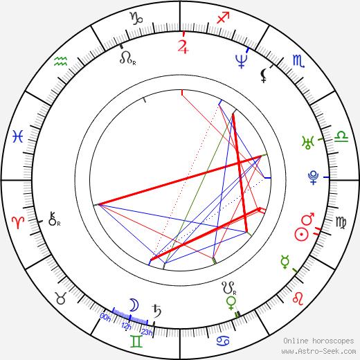 Paolo Marinou-Blanco birth chart, Paolo Marinou-Blanco astro natal horoscope, astrology