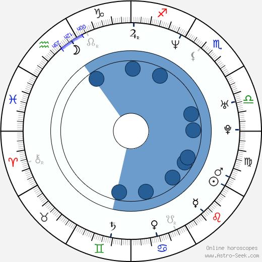 Paul Doucette wikipedia, horoscope, astrology, instagram