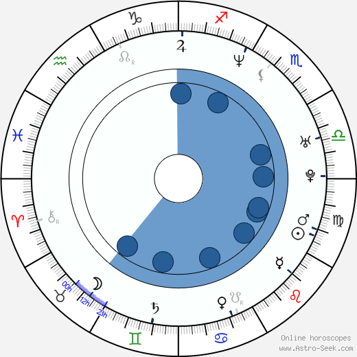 Pavel Nedvěd wikipedia, horoscope, astrology, instagram