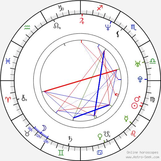 Pavel Nedvěd birth chart, Pavel Nedvěd astro natal horoscope, astrology