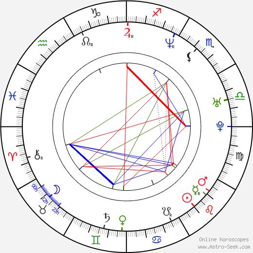 Richard Taylor birth chart, Richard Taylor astro natal horoscope, astrology