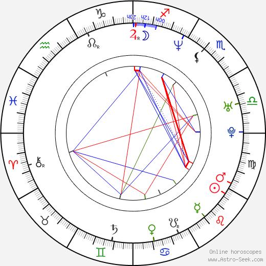 Sammi Cheng tema natale, oroscopo, Sammi Cheng oroscopi gratuiti, astrologia