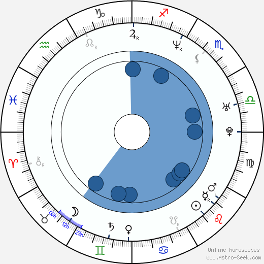 Sandis Ozolinš wikipedia, horoscope, astrology, instagram