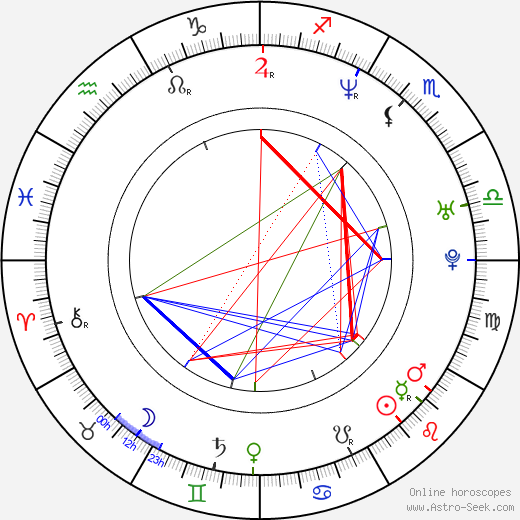 Sandis Ozolinš tema natale, oroscopo, Sandis Ozolinš oroscopi gratuiti, astrologia