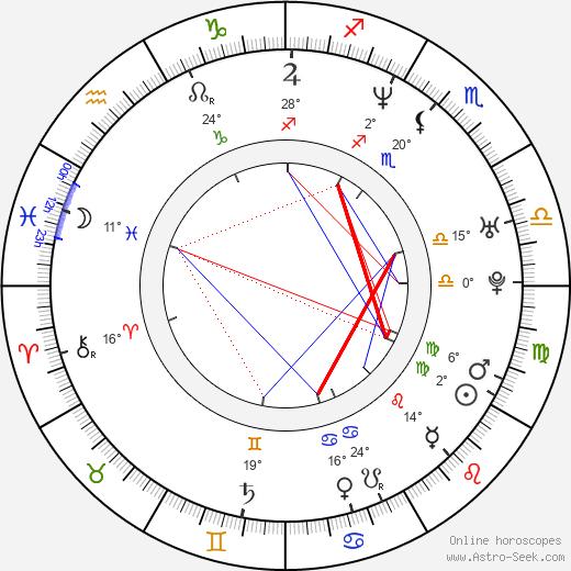 Scarlett Chorvat birth chart, biography, wikipedia 2019, 2020